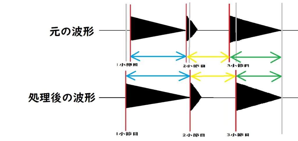 Studio Oneの波形編集の概要を表した図